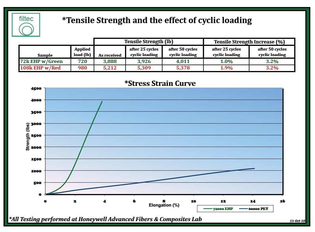 Tensile Strength and the effect of cyclic loading
